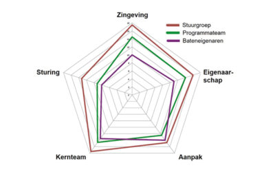 Programma- en Project Review; een update